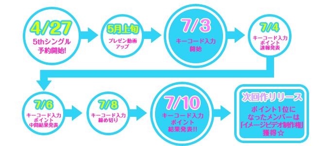 4/27 5thシングル予約開始!→5月上旬プレゼン動画アップ→7/3キーコード入力開始→7/4キーコード入力ポイント速報発表→7/6キーコード入力ポイント中間結果発表→7/8キーコード入力締め切り→7/10キーコード入力ポイント結果発表!!→次回作リリース ポイント1位になったメンバーは「イメージビデオ制作権」獲得☆